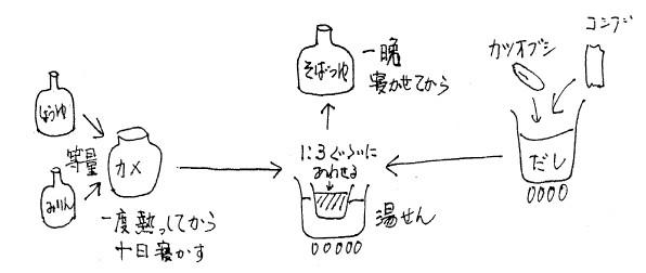 天然醸造醤油